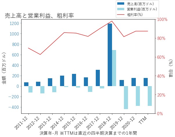 NKTRの売上高と営業利益、粗利率のグラフ