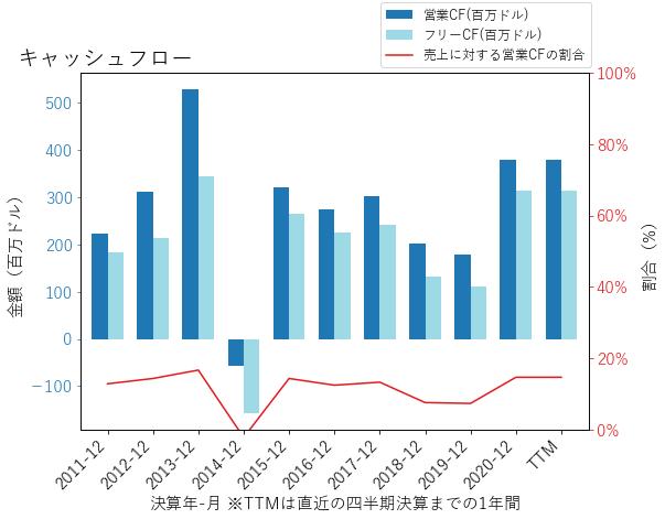 NUSのキャッシュフローのグラフ