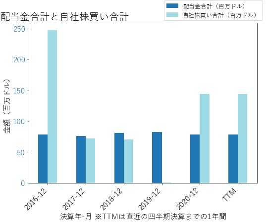 NUSの配当合計と自社株買いのグラフ