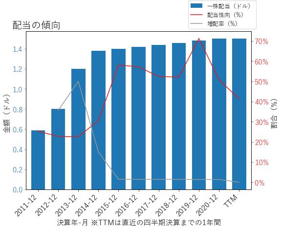 NUSの配当の傾向のグラフ