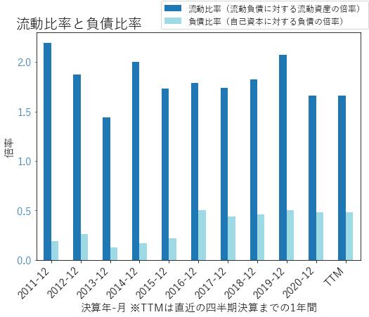 NUSのバランスシートの健全性のグラフ