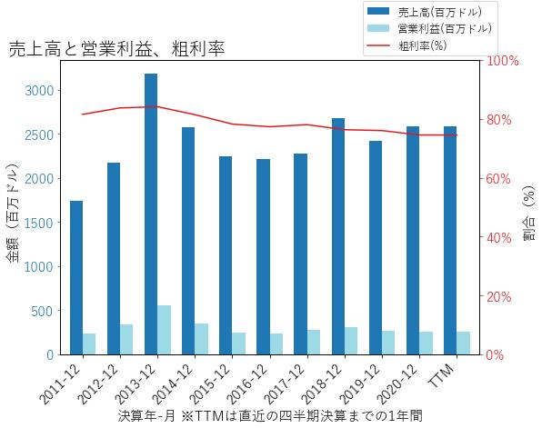 NUSの売上高と営業利益、粗利率のグラフ