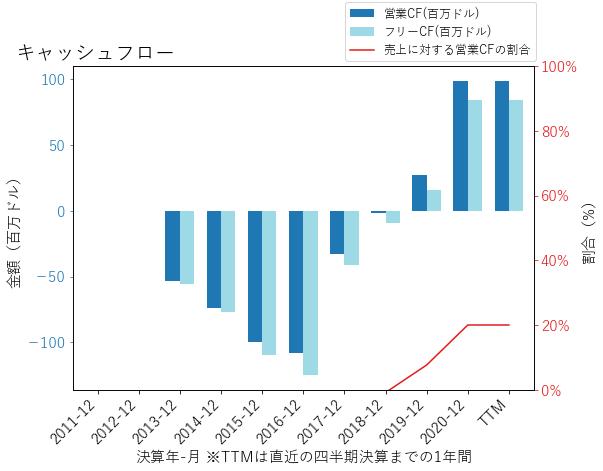 NVCRのキャッシュフローのグラフ