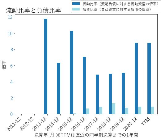 NVCRのバランスシートの健全性のグラフ