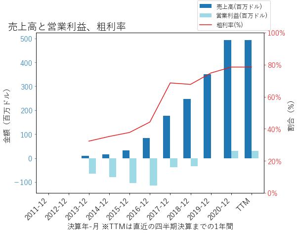 NVCRの売上高と営業利益、粗利率のグラフ