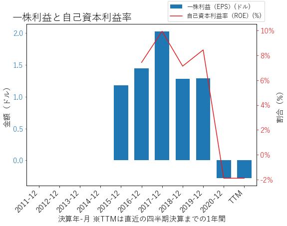 NVTのEPSとROEのグラフ