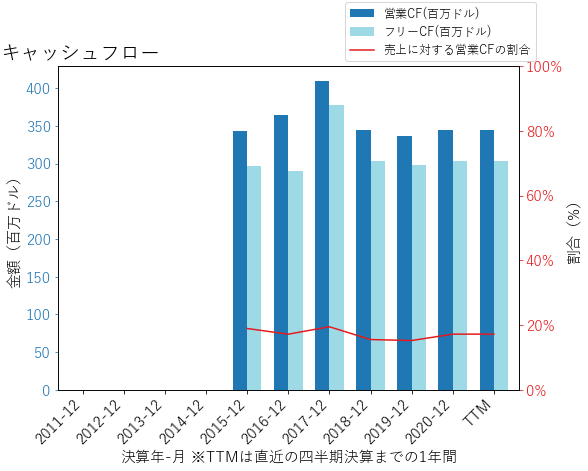 NVTのキャッシュフローのグラフ