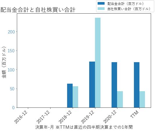 NVTの配当合計と自社株買いのグラフ