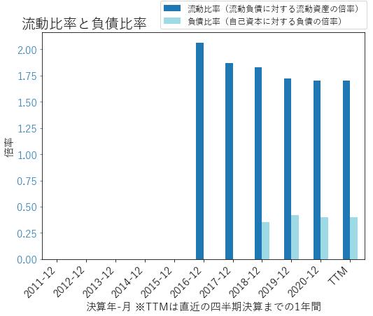NVTのバランスシートの健全性のグラフ