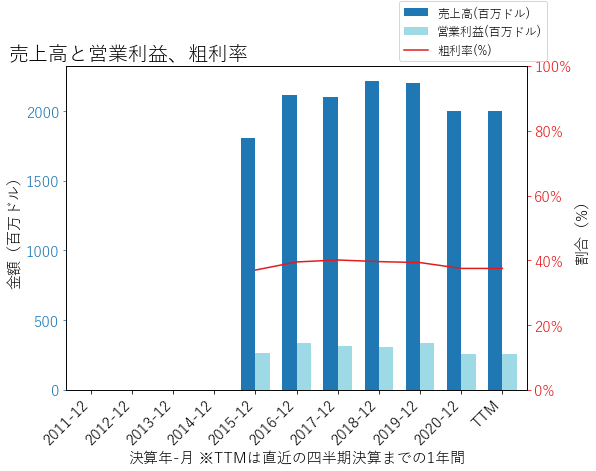 NVTの売上高と営業利益、粗利率のグラフ