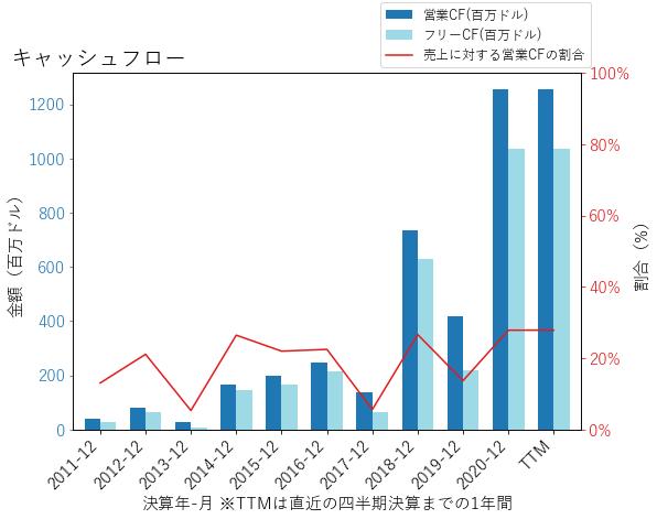 NXSTのキャッシュフローのグラフ