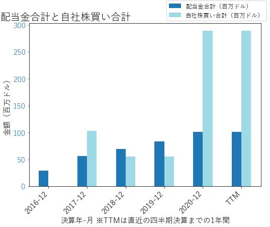 NXSTの配当合計と自社株買いのグラフ