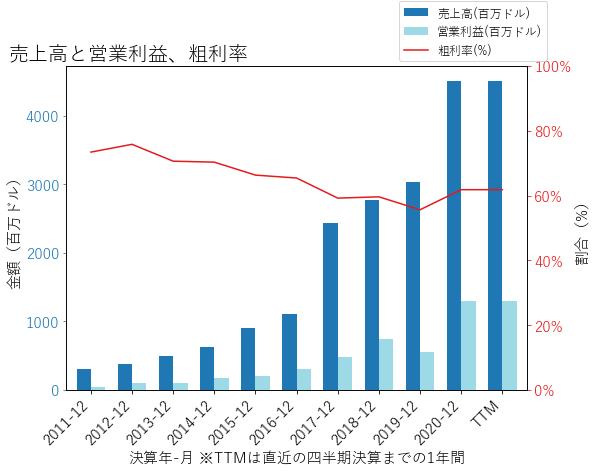NXSTの売上高と営業利益、粗利率のグラフ