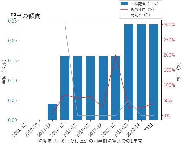 NYTの配当の傾向のグラフ