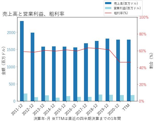 NYTの売上高と営業利益、粗利率のグラフ