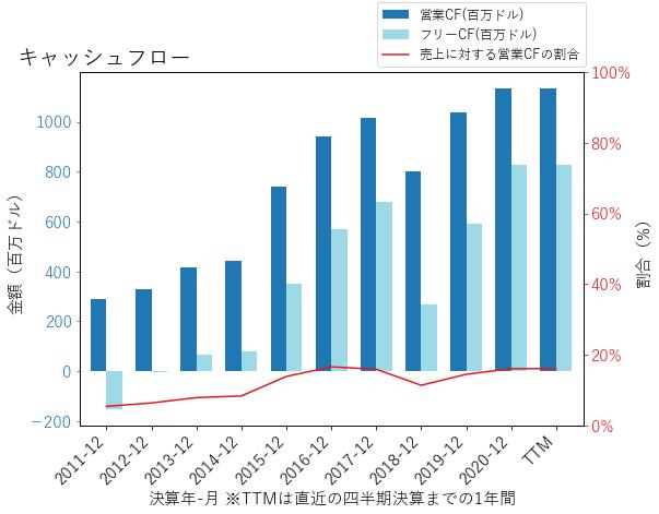 OCのキャッシュフローのグラフ