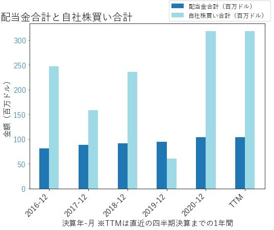 OCの配当合計と自社株買いのグラフ