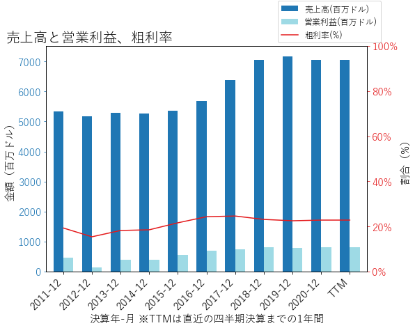 OCの売上高と営業利益、粗利率のグラフ