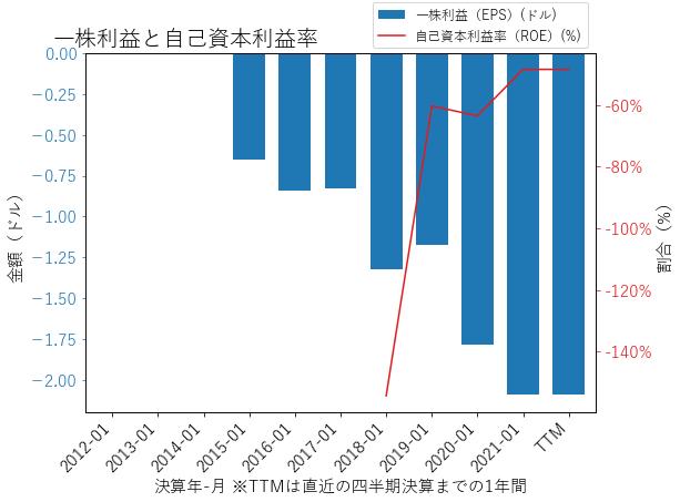 OKTAのEPSとROEのグラフ