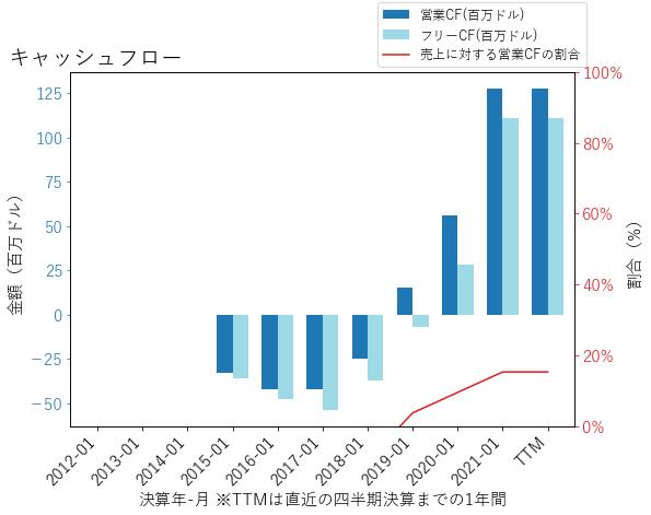 OKTAのキャッシュフローのグラフ
