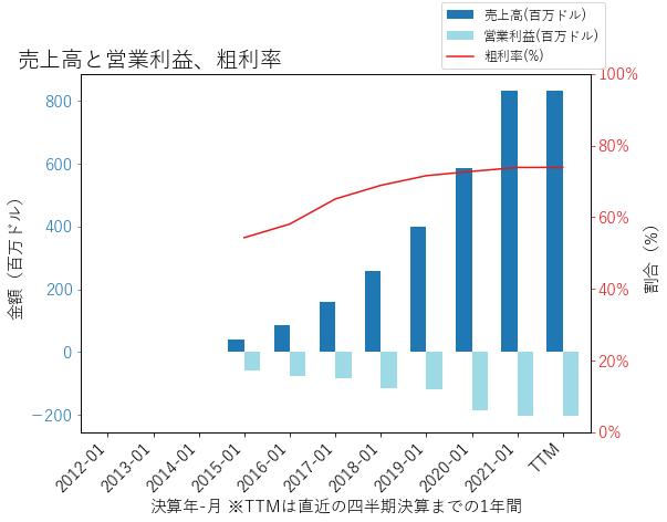 OKTAの売上高と営業利益、粗利率のグラフ