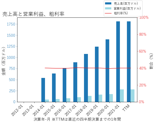 OLLIの売上高と営業利益、粗利率のグラフ