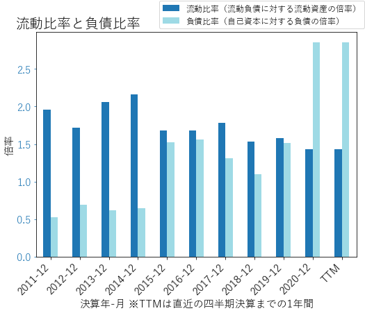 OLNのバランスシートの健全性のグラフ