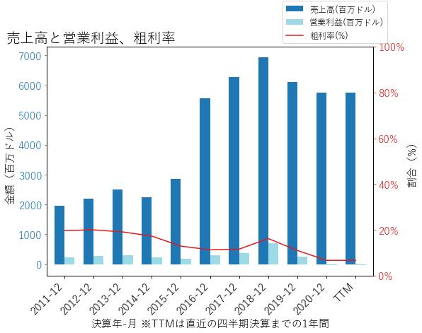 OLNの売上高と営業利益、粗利率のグラフ