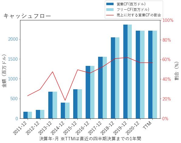 OMFのキャッシュフローのグラフ