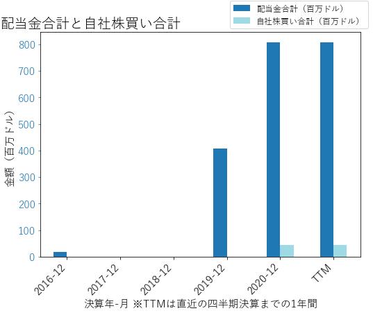 OMFの配当合計と自社株買いのグラフ