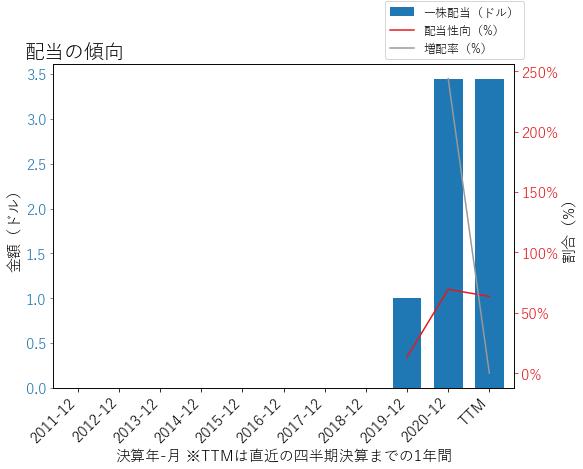 OMFの配当の傾向のグラフ