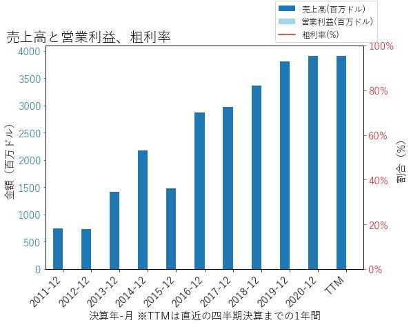 OMFの売上高と営業利益、粗利率のグラフ