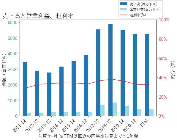 ONの売上高と営業利益、粗利率のグラフ