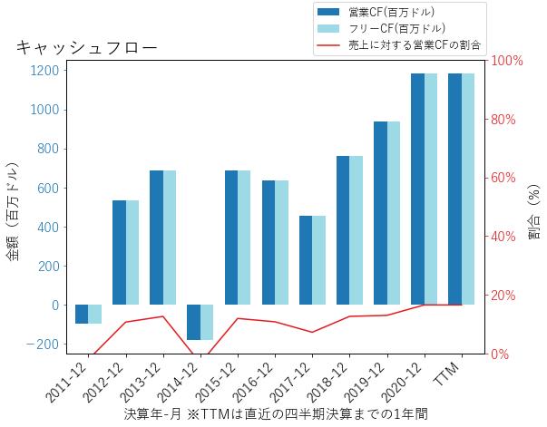 ORIのキャッシュフローのグラフ
