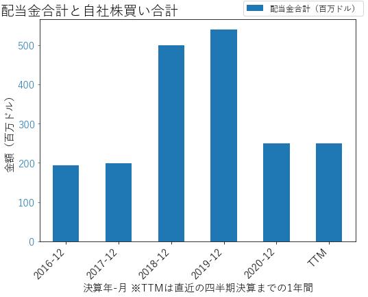ORIの配当合計と自社株買いのグラフ