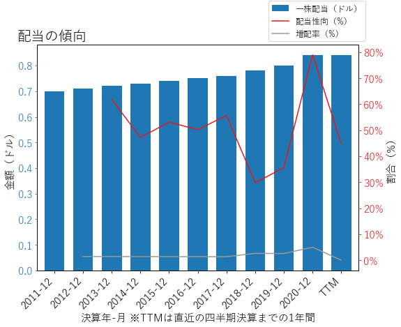 ORIの配当の傾向のグラフ