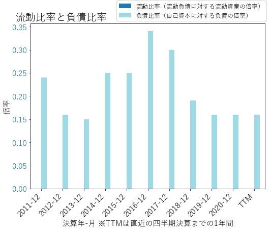 ORIのバランスシートの健全性のグラフ