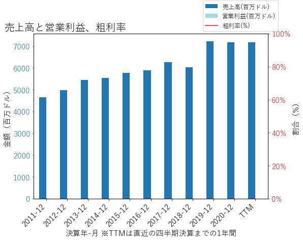 ORIの売上高と営業利益、粗利率のグラフ