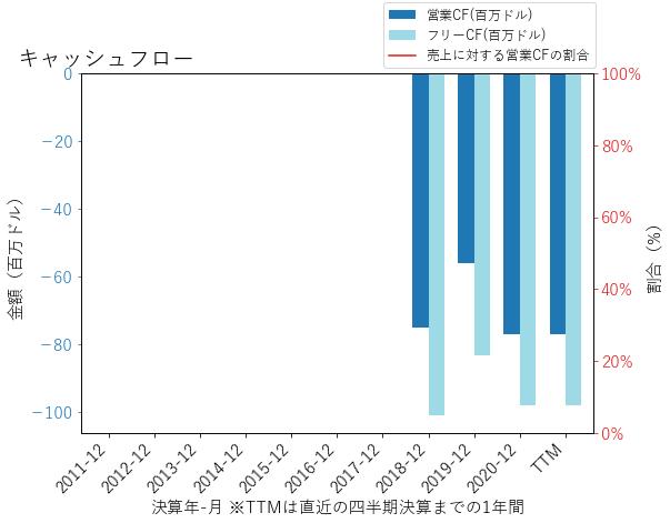OSHのキャッシュフローのグラフ