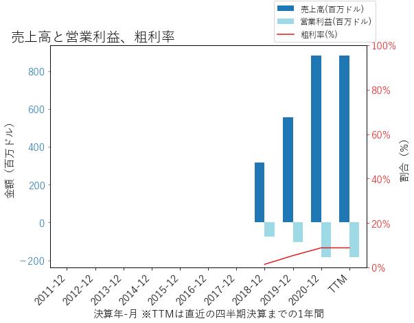 OSHの売上高と営業利益、粗利率のグラフ