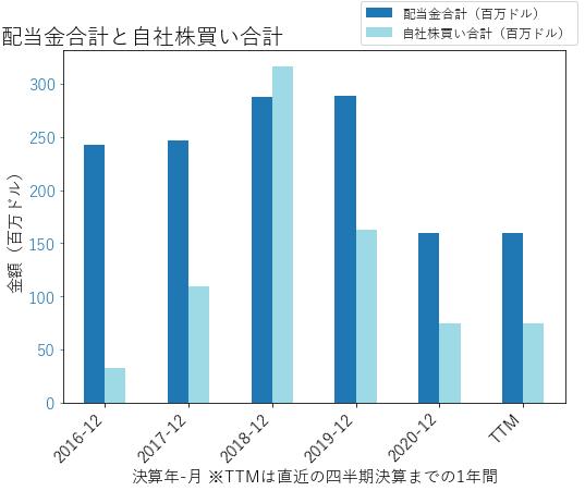 PACWの配当合計と自社株買いのグラフ