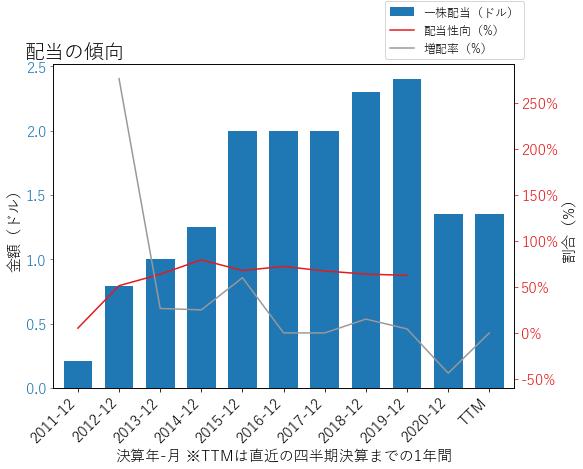 PACWの配当の傾向のグラフ