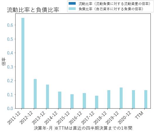 PACWのバランスシートの健全性のグラフ