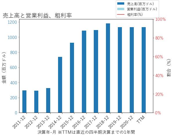 PACWの売上高と営業利益、粗利率のグラフ
