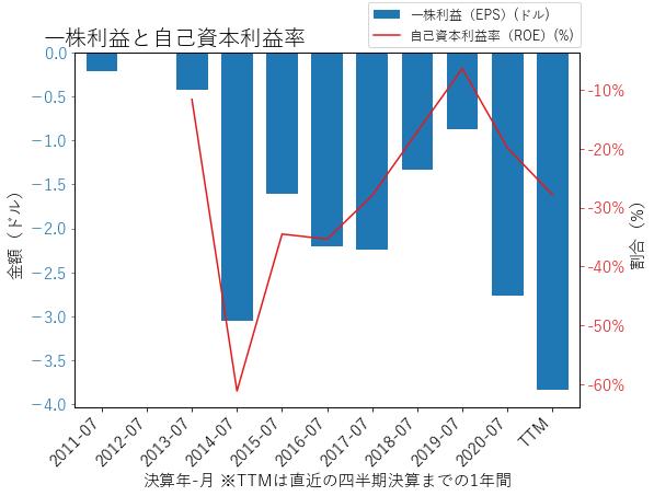 PANWのEPSとROEのグラフ