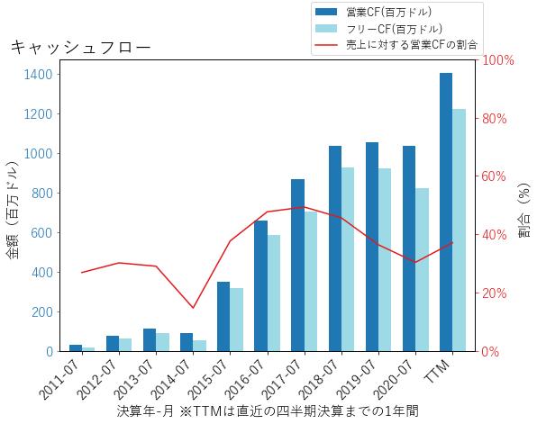 PANWのキャッシュフローのグラフ