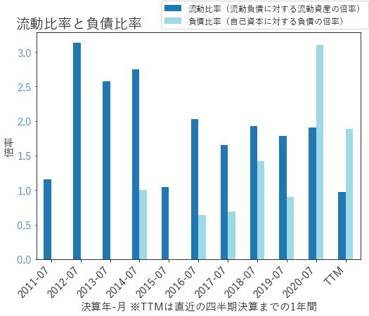 PANWのバランスシートの健全性のグラフ