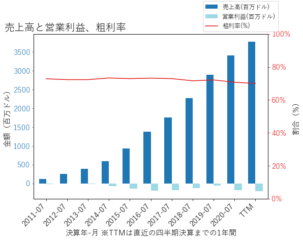 PANWの売上高と営業利益、粗利率のグラフ