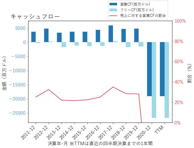 PCGのキャッシュフローのグラフ