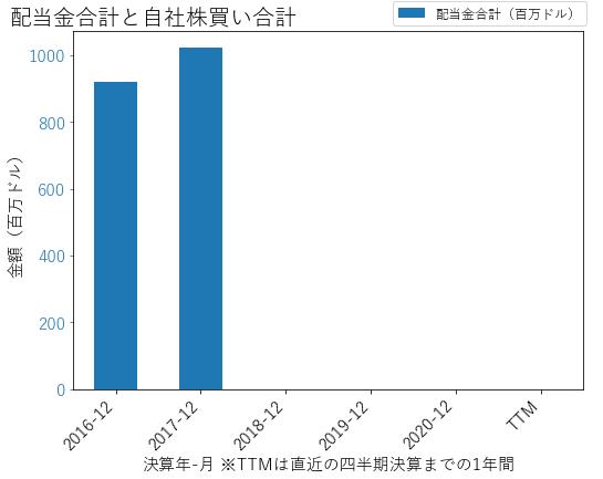 PCGの配当合計と自社株買いのグラフ